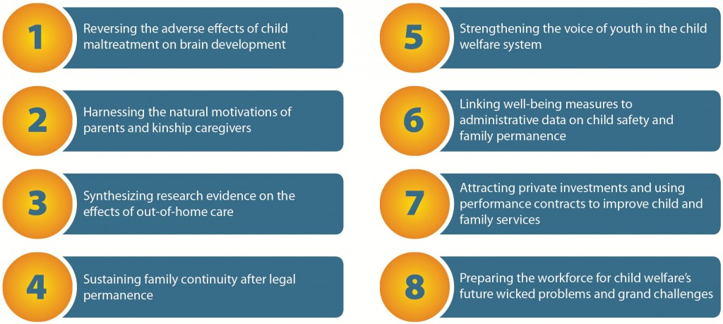 Wicked Problems Eight Grand Challenges