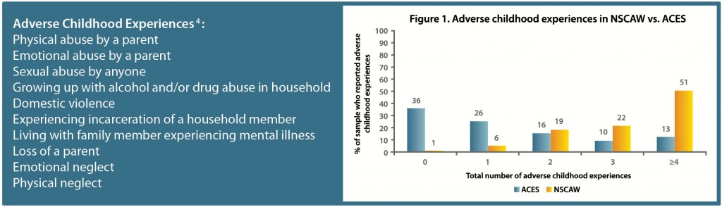 Wicked Problems Adverse Childhood Experiences